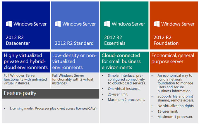DOWNLOAD-on-line-Aktivierungs-Einzelhandel des Microsoft Windows-Server-2012 R2 Schlüsselstandard-32/64